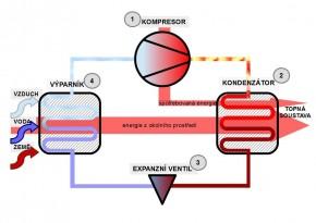 schéma tepelné čerpadlo